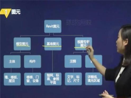 BIM项目管理师培训视频在线购买